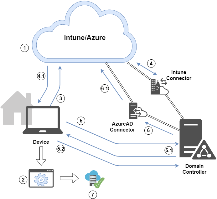 autopilot-white-glove-hybrid-azure-ad-join-on-the-company-network