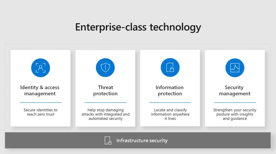 enterpriseclasstechnologysecurityconcept