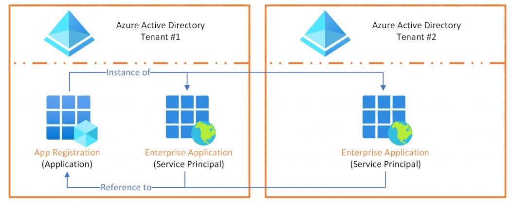 appregistration-vs-enterpriseapp