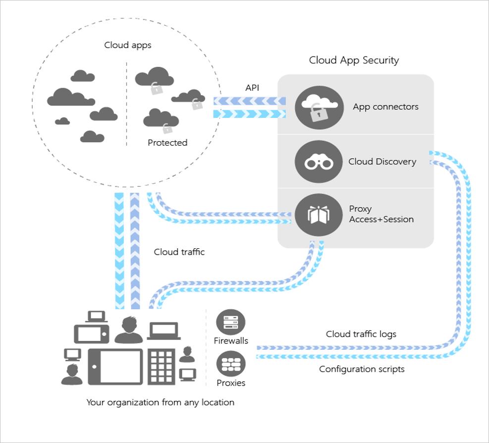 cloudappsecurity