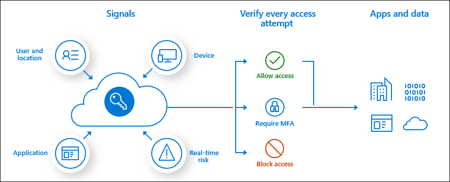 conditional-access-overview-how-it-works