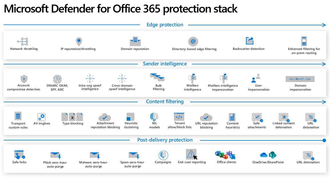 office365protectionstack